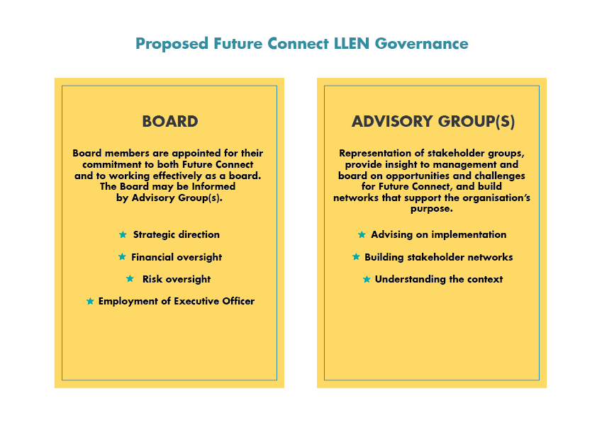 Governance Diagram-01